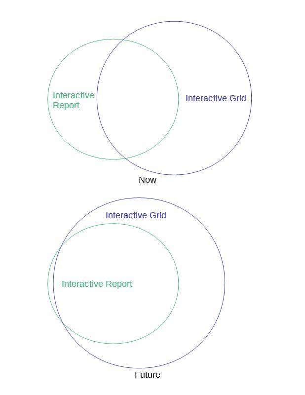 IG, IR Venn diagram