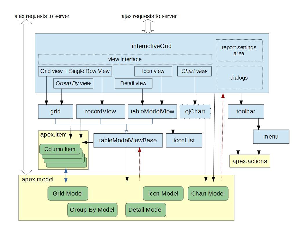 Interactive Grid Architecture